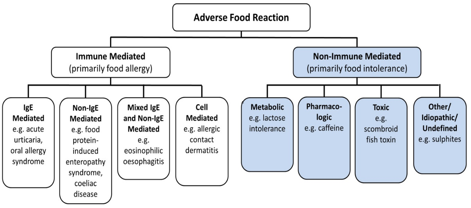 Food intolerance and Allergies